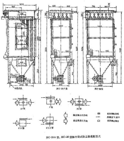 mc-Ⅱ型脉冲袋式除尘器为上揭盖结构,喷吹系统增设保护罩和